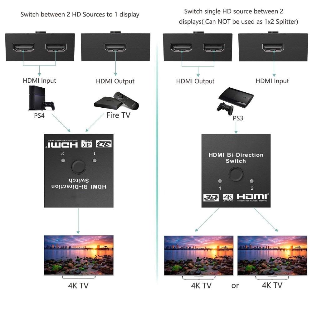 switch-hdmi-2-1-bidirecional-4kx2k-esquema.jpg